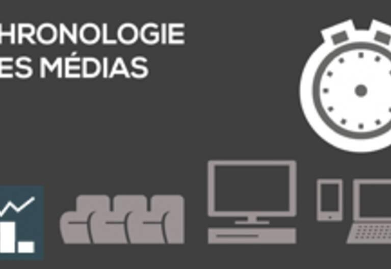 [Infographie] Chronologie des médias