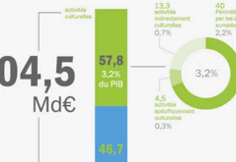 """Infographie """"L'apport de la culture à l'économie en France (les chiffres)"""""""