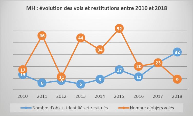 courbe évolution des vols et restitutions entre 2010 et 1018