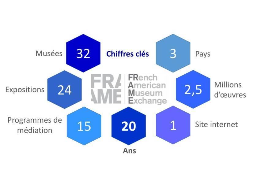 Infographie sur les chiffres clés du réseau FRAME
