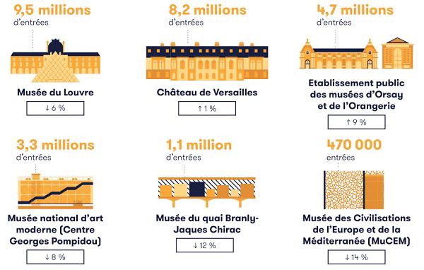 Visuel extrait de Patrimostat 2019 sur la fréquentation des musées nationaux