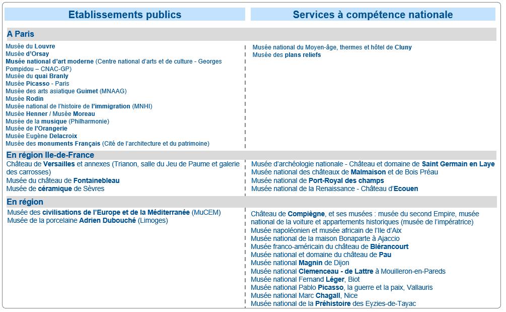 Liste des musées nationaux sous tutelle du ministère de la Culture, 13/10/2020