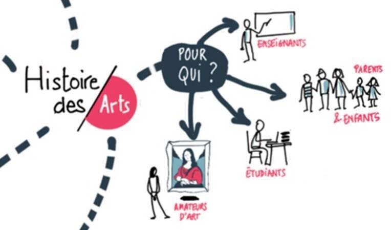 Infographie : le portail Histoire des arts de A à Z