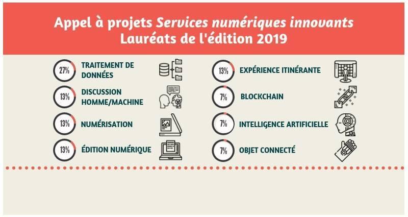 Lauréats de l'appel à projets Services numériques innovants