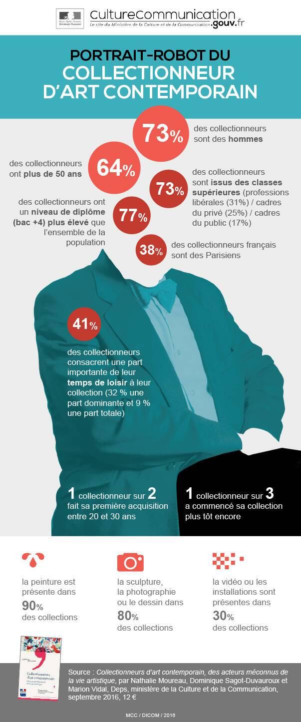 """Infographie """"Portrait-robot du collectionneur"""""""