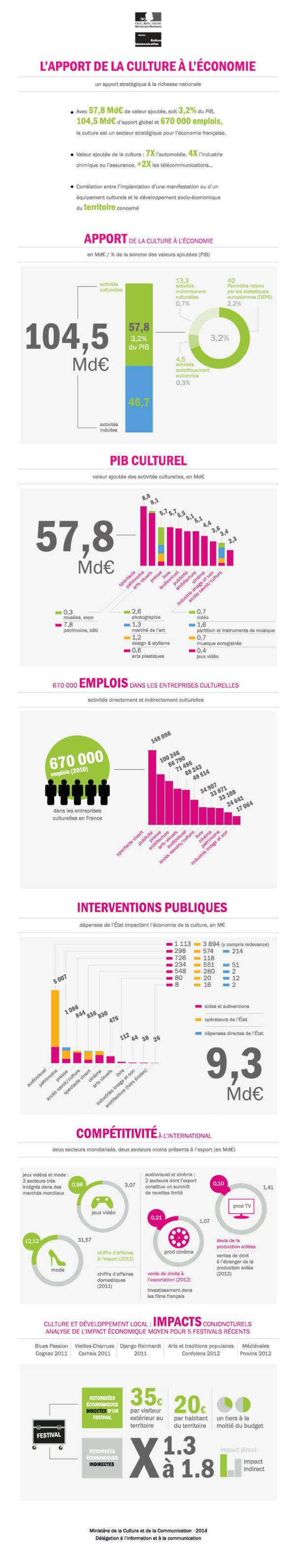 """Infographie """"L'apport de la culture à l'économie en France"""""""