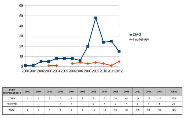 DRAC de Corse, évolution du nombre de d'opération d'archéologie préventive depuis 2000