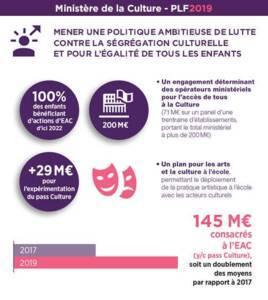 Ministère de la culture plf 2019 - Tweetcard 1