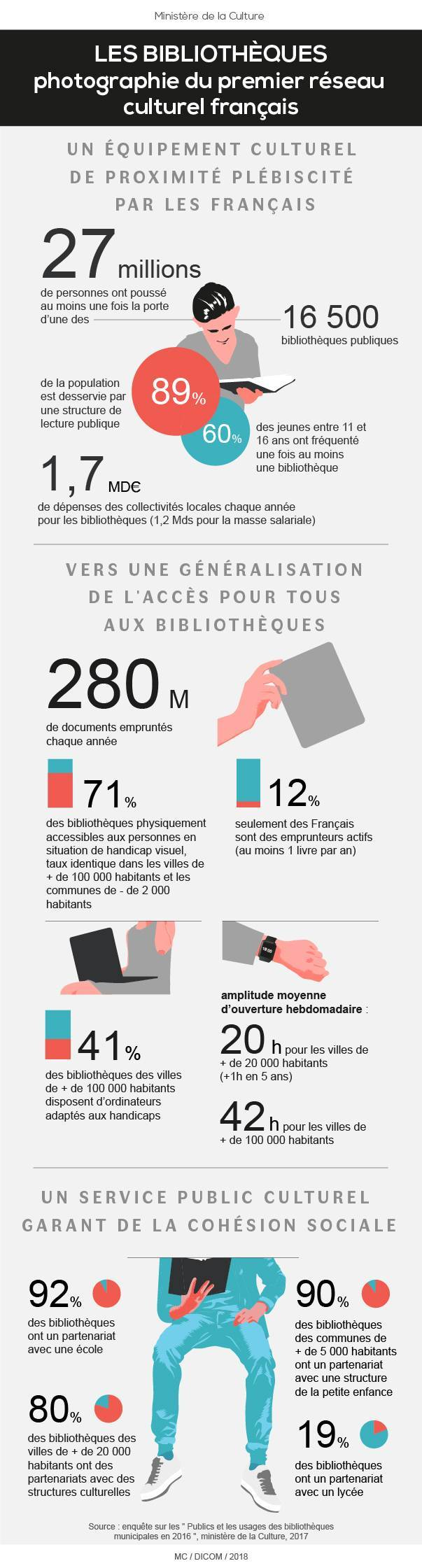 http://www.culture.gouv.fr/var/culture/storage/images/media/actualites/2018/fevrier/infographie-bibliotheques-rapport-orsenna/1995058-1-fre-FR/infographie-bibliotheques-rapport-orsenna_full_with.jpg