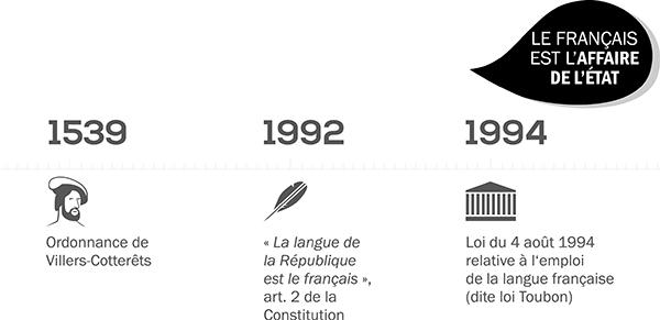 [Infographie] Les 20ans de la loi sur l'emploi de la langue française - Partie 1