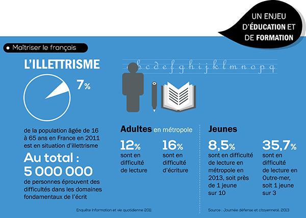 [Infographie] Les 20ans de la loi sur l'emploi de la langue française - Partie 3
