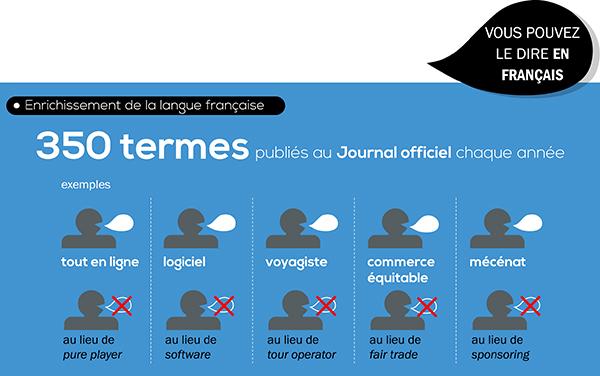 [Infographie] Les 20ans de la loi sur l'emploi de la langue française - Partie 4