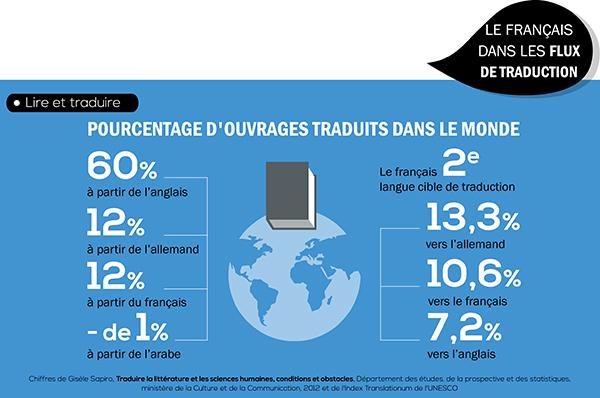 [Infographie] Les 20ans de la loi sur l'emploi de la langue française - Partie 5