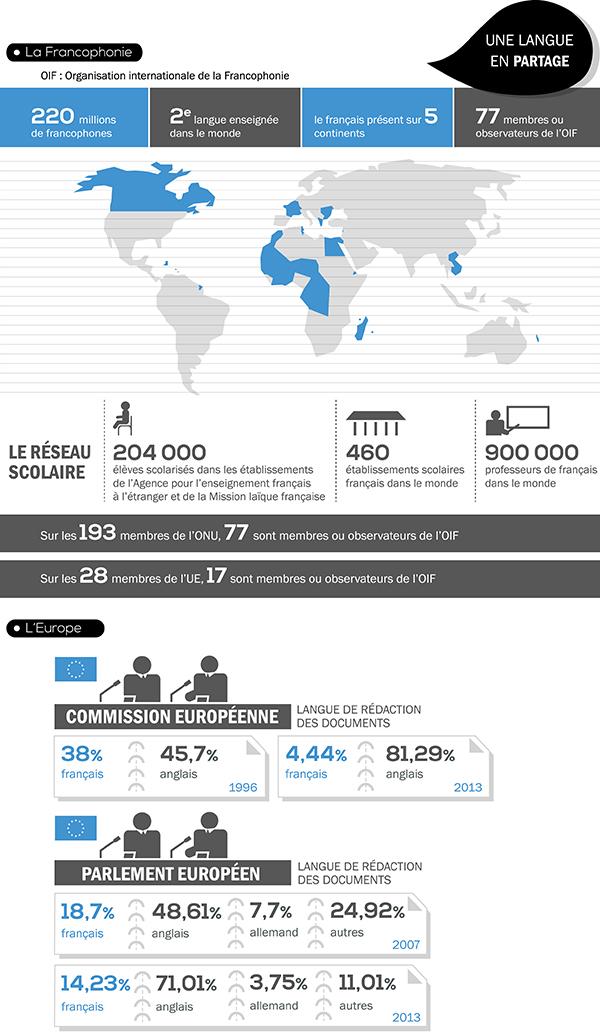 [Infographie] Les 20ans de la loi sur l'emploi de la langue française - Partie 6