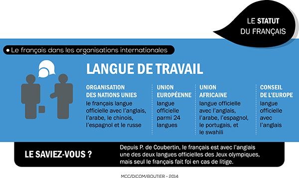 [Infographie] Les 20ans de la loi sur l'emploi de la langue française - Partie 7