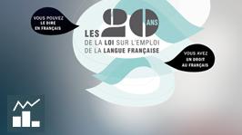 [Infographie] 20 ans de la loi sur l'emploi de la langue française - vignette